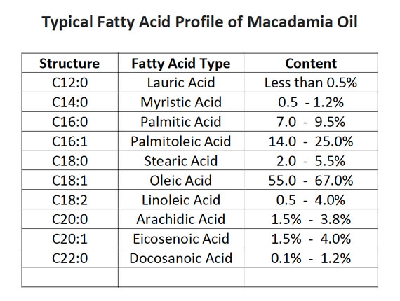 mac-oil-fatty-acid-table